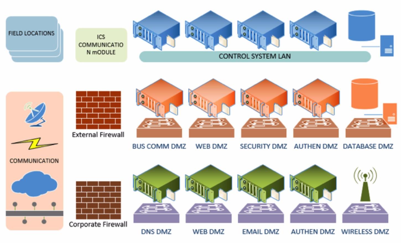 dual data defense in depth improves scada security signal magazine