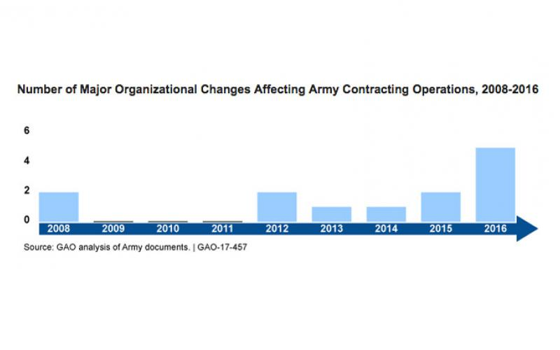 Officials from eight Army organizations told the GAO that the numerous organizational changes that have taken place have disrupted contracting operations and caused confusion.