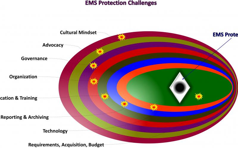 Eight significant challenges must be overcome to establish EMS protection as a viable mission-area capability.