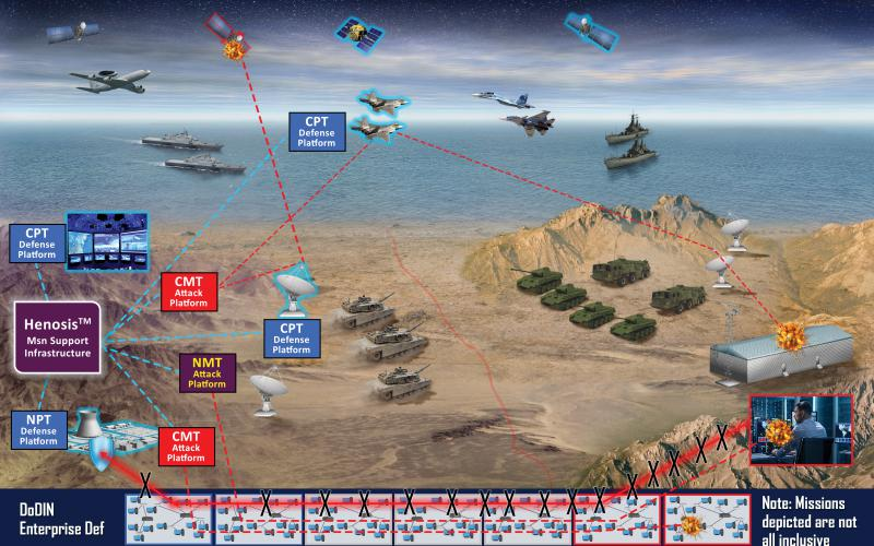 The Henosis system will integrate communications capabilities with the physical warfighting domains.