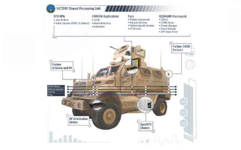 The Army's C4ISR/EW Modular Open Suite of Standards, also known as CMOSS, allows military vehicle communication components to share a common platform. Curtiss-Wright