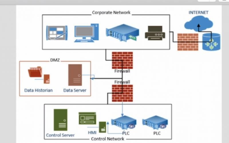 Dual Data Defense In Depth Improves Scada Security Signal Magazine