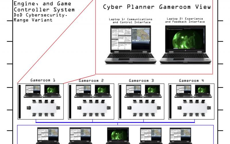 This is an overview of the gaming system used to teach U.S. Marine Corps cyber warriors. Teams get interfaces to interact with other actors and manage the flow of events inside games.