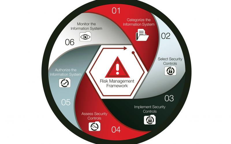 The National Institute of Standards and Technology Risk Management Framework offers one way to approach embedded systems cybersecurity.