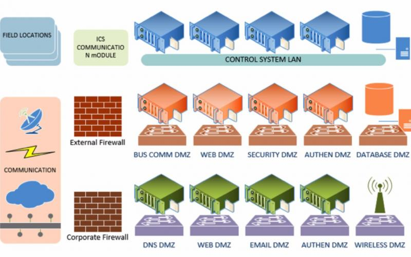 Adding defense in depth to paired firewalls adds security to separate functionalities, which helps protect large architectures.