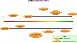 In this representation of the electromagnetic interference (EMI) Resolution Process that supports electromagnetic spectrum (EMS) protection, each of the 10 functional areas of the process appears in approximation to where that activity should occur during an EMI event.