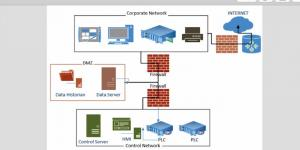 Establishing paired firewalls between corporate and SCADA networks protects one sector from threats emerging from the other.