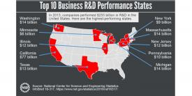 The National Science Foundation's National Center for Science and Engineering Statistics reports that in 2013 five states dominated the country's business research and development.