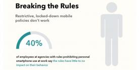 As many as 40 percent of federal agency employees disregard mobile device policy.