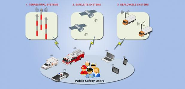 FirstNet proposes a three-in-one network architecture that augments the terrestrial network system with the use of satellite and mobile deployable communications systems for coverage in rural and remote areas.