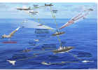 The U.S. Navy's Integrated Topside communications platform, a collaborative research effort with the Office of Naval Research, seeks to reduce the number of radio frequency and microwave antennas aboard ships. The platform aims to eliminate the need for stand-alone radio frequency and microwave systems that require separate antennas and instead service all electromagnetic maneuvers.
